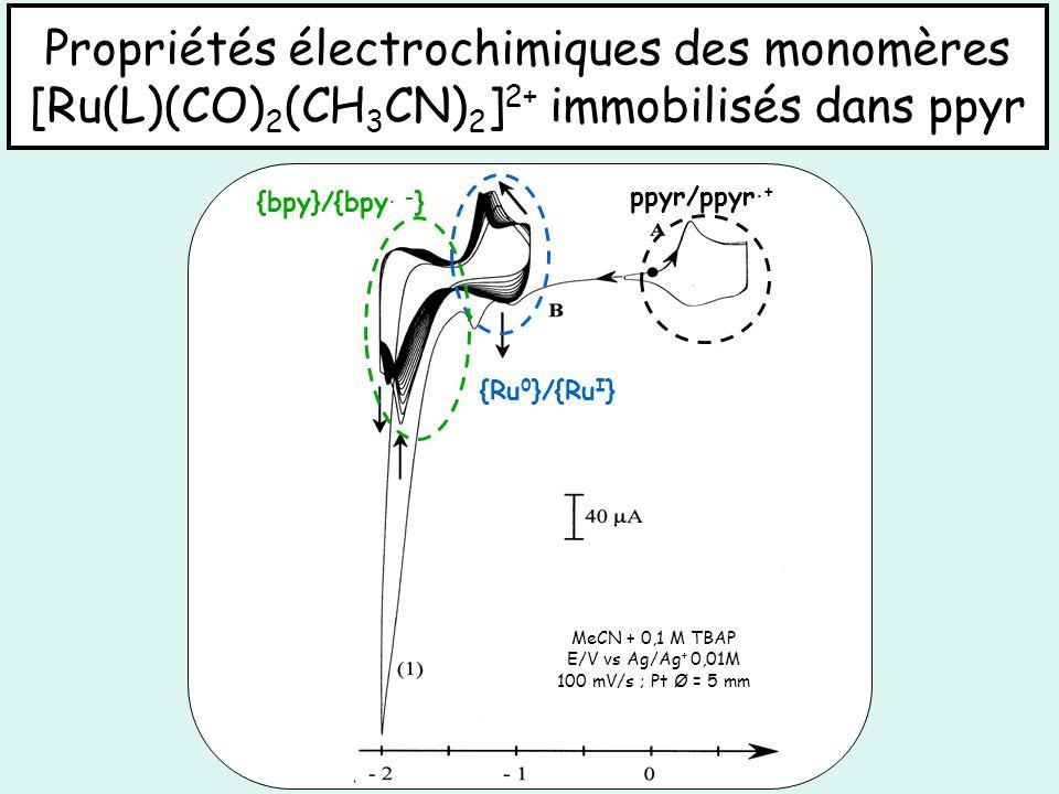 Propriétés électrochimiques des monomères [Ru(L)(CO)2(CH3CN)2]2+ immobilisés dans ppyr